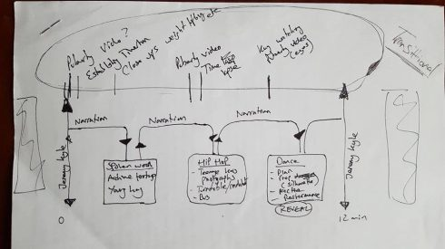 Paper edit of the film's initial structure